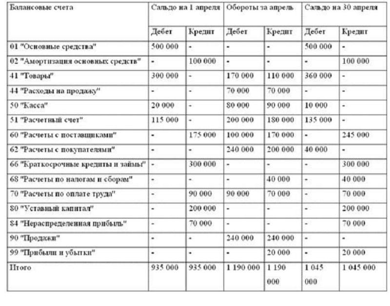 Деклараций по налогу на прибыль по подразделениям