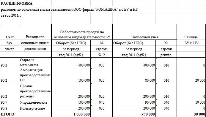 Пояснительная записка о погашении задолженности по налогам